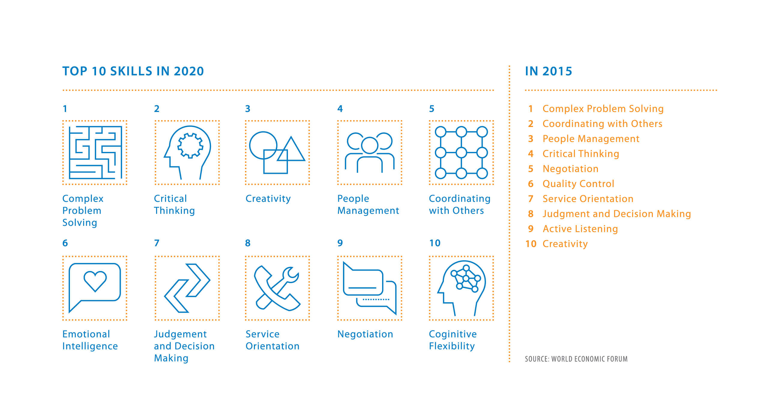 top skills 2020 infosys consulting one hub many perspectives while these two lists look similar the few differences are critical to changing the jobs market over the next few years amid constants such as complex