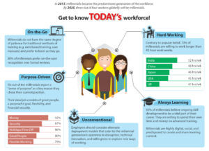 Today's workforce-Millennials