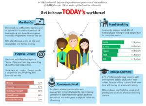 Today's workforce-Millennials