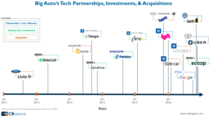 Big auto tech Partnerships, Investments & Acquisitions