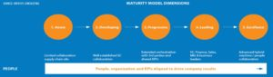 Organizational evolution: Figure-Maturity Model dimensions, Infosys consulting