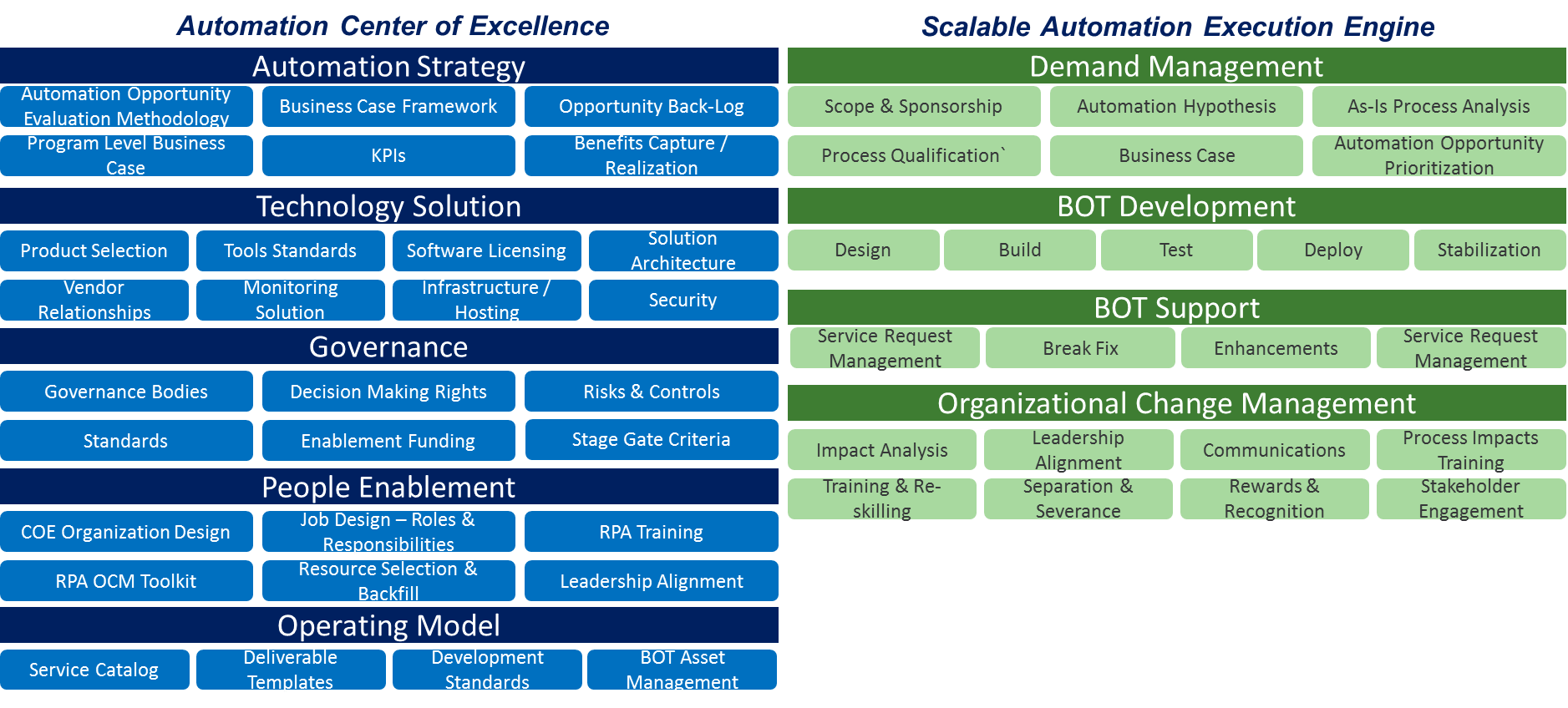 Automation Centers of Excellence: Designing the right operating model
