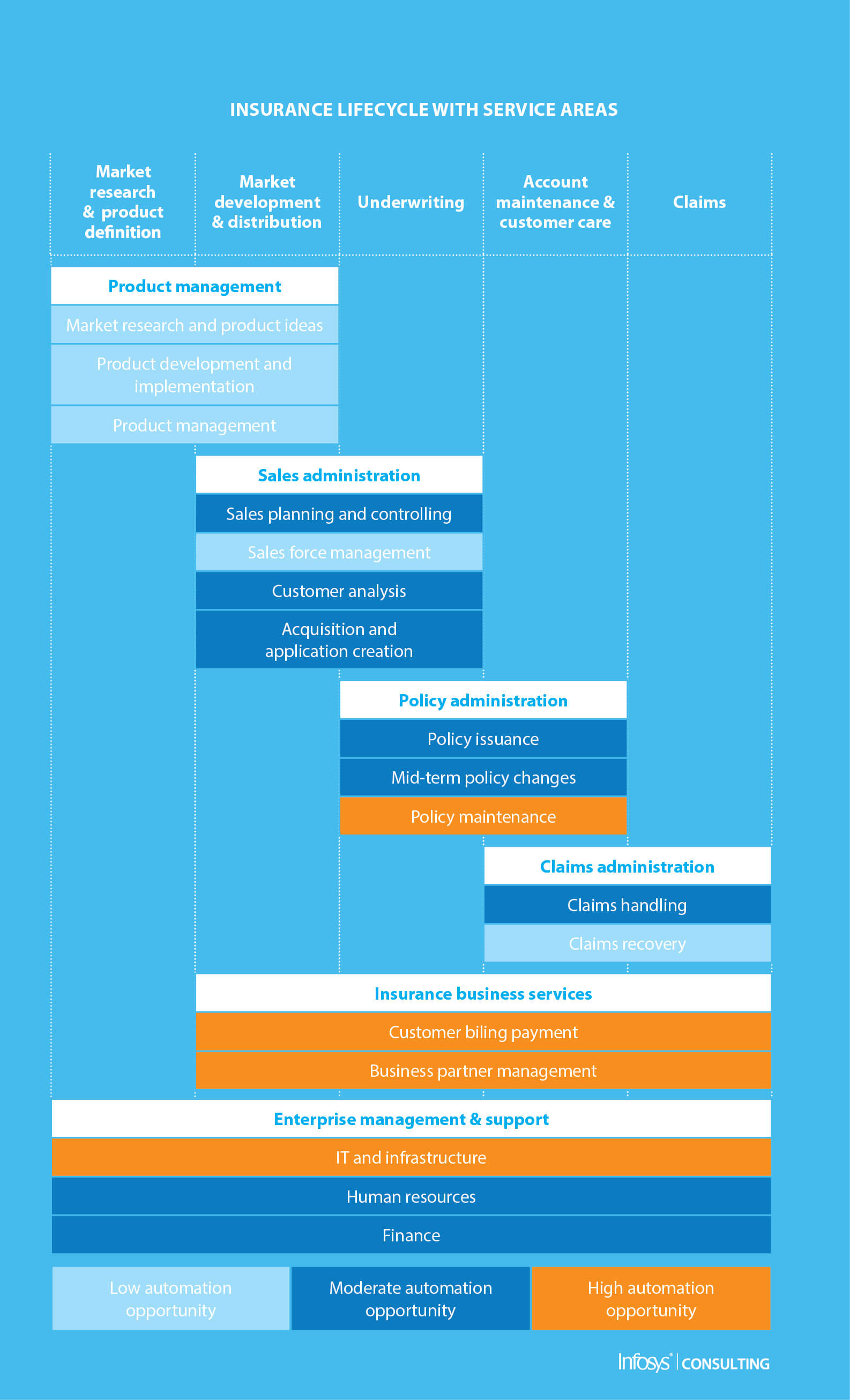 Robotic Process Automation - Infosys Consulting - One hub