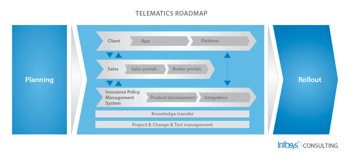 Telematics Roadmap
