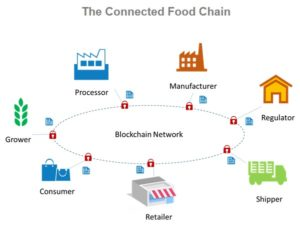 Connected Food Chain