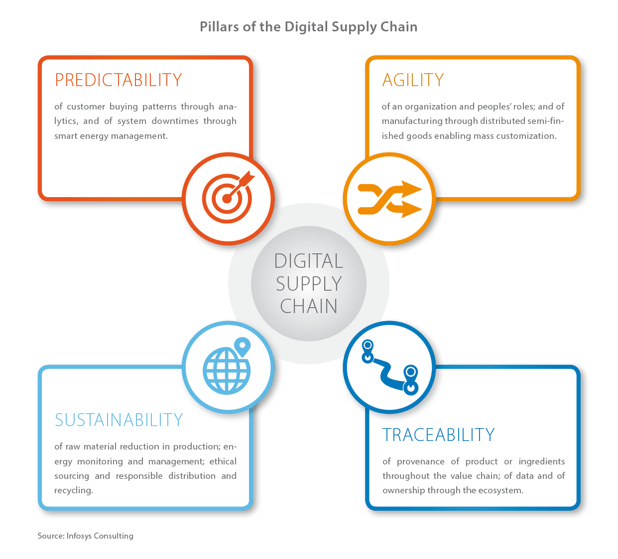 Creating Competitive Advantage Through A Digital Supply