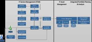 Tools to support effective IT governance portfolio optimization