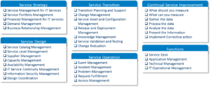 IT service support management (ITSSM)