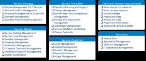 IT service support management (ITSSM)