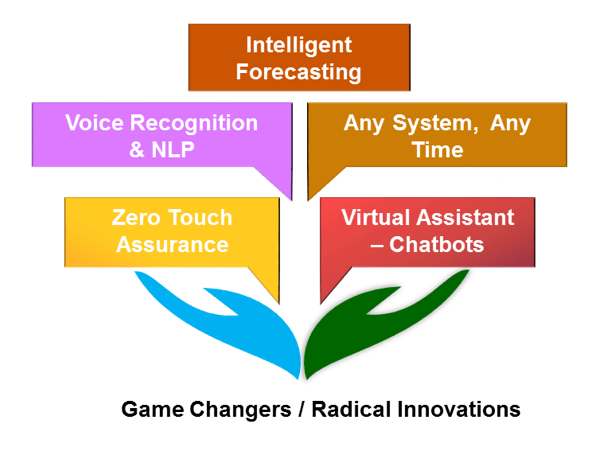 Digital Innovation & Game Changers